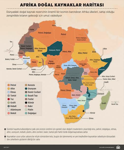 Afrika Enerji Kaynakları