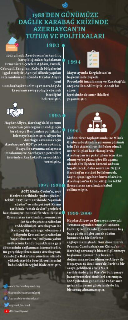 Dağlık Karabağ Krizinde Azerbaycan'ın Tutum ve Politikaları